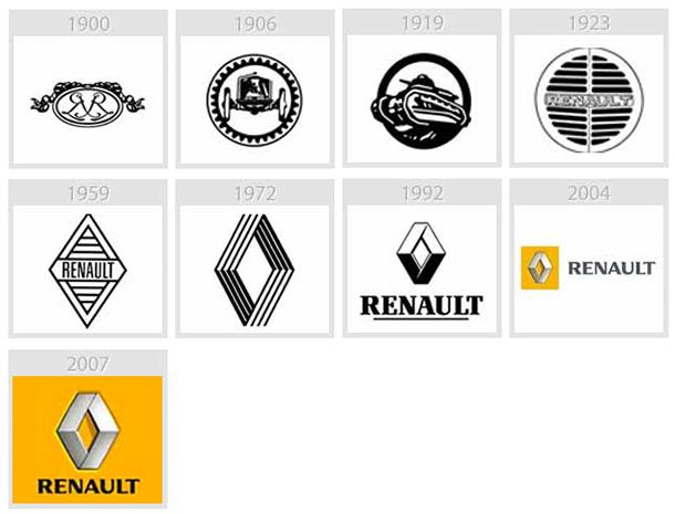 Évolution du logo de renault